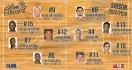 Découvrez l'effectif de l'ALM Evreux Basket pour la saison 2017/2018